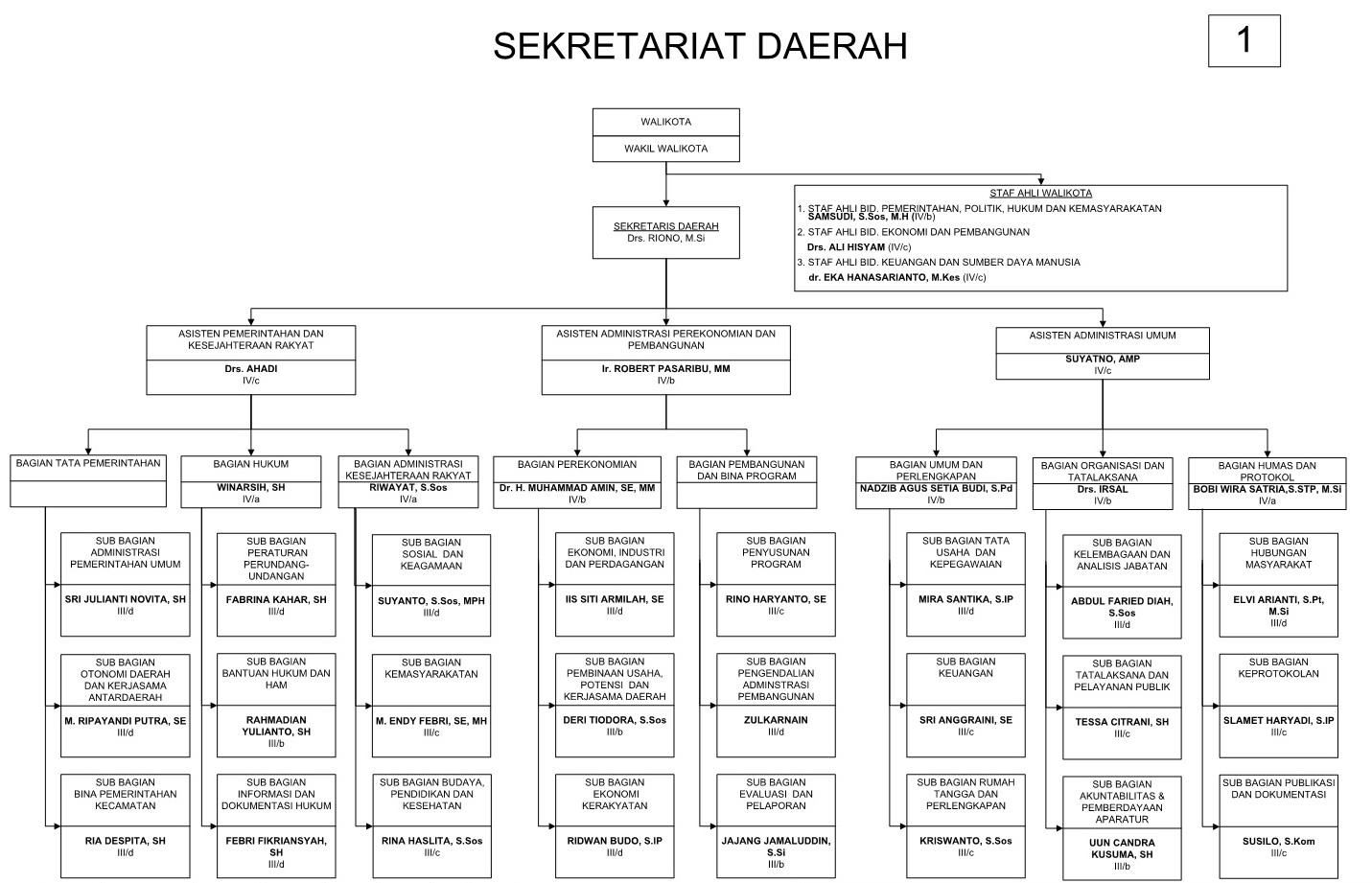 struktur organisasi sekretariat daerah kota tanjungpinang Struktur Organisasi Kemenkes judul, struktur organisasi sekretariat